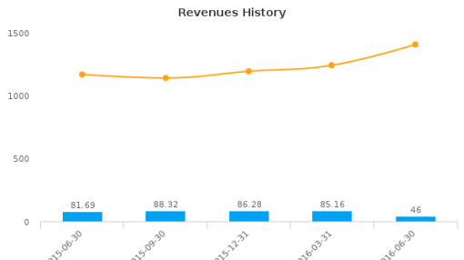 Echelon Financial Holdings, Inc. :EFH-CA: Earnings Analysis: Q2, 2016 By the Numbers : August 12, 2016