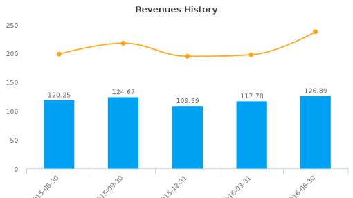 Summit Hotel Properties, Inc. :INN-US: Earnings Analysis: Q2, 2016 By the Numbers : August 5, 2016