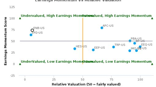 Enbridge, Inc. breached its 50 day moving average in a Bearish Manner : ENB-US : July 21, 2016