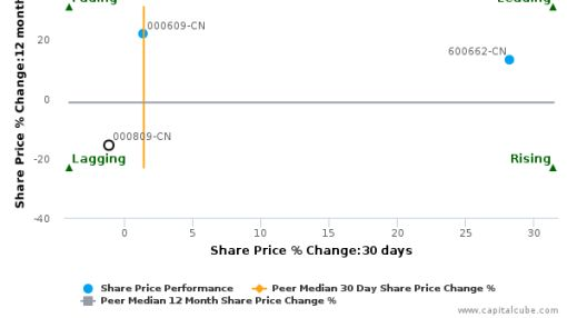 Tieling Newcity Investment Holding Ltd. breached its 50 day moving average in a Bullish Manner : 000809-CN : August 9, 2016