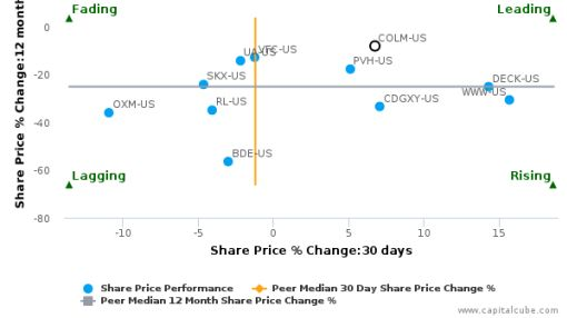 Columbia Sportswear Co. breached its 50 day moving average in a Bearish Manner : COLM-US : June 27, 2016
