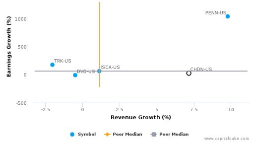 Churchill Downs, Inc. :CHDN-US: Earnings Analysis: Q2, 2016 By the Numbers : August 8, 2016