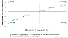 Rightmove Plc breached its 50 day moving average in a Bullish Manner : RMV-GB : December 16, 2016
