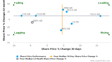 J Sainsbury Plc breached its 50 day moving average in a Bullish Manner : SBRY-GB : October 25, 2016