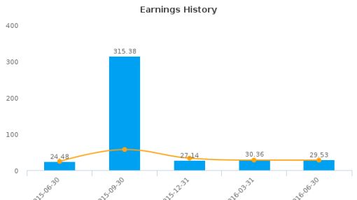 Sanmina Corp. :SANM-US: Earnings Analysis: Q3, 2016 By the Numbers : July 27, 2016