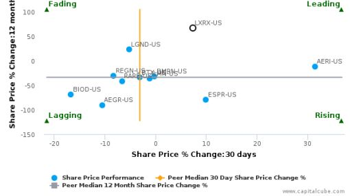 Lexicon Pharmaceuticals, Inc. breached its 50 day moving average in a Bearish Manner : LXRX-US : June 20, 2016