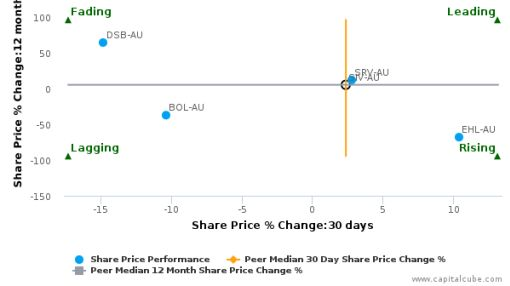 Silver Chef Ltd. breached its 50 day moving average in a Bearish Manner : SIV-AU : May 4, 2016