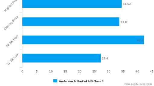 Andersen & Martini A/S : At this price, not really a Buy/ Sell decision