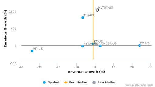 Hellenic Telecommunications Organization SA :HLTOY-US: Earnings Analysis: Q2, 2016 By the Numbers : August 12, 2016