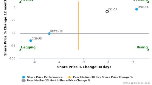 Clarke, Inc. breached its 50 day moving average in a Bullish Manner : CKI-CA : April 13, 2016