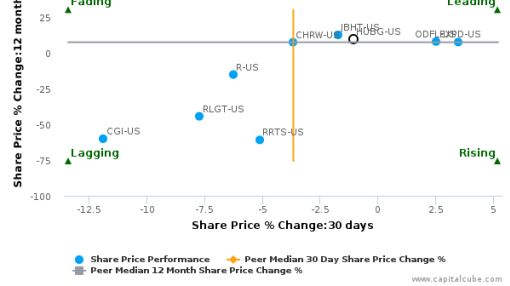 Hub Group, Inc. breached its 50 day moving average in a Bearish Manner : HUBG-US : August 26, 2016