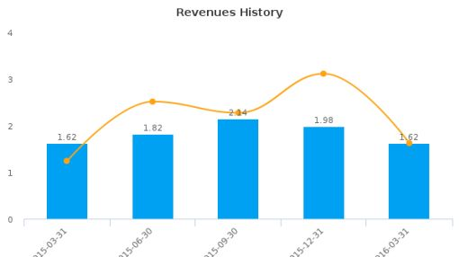 International Stem Cell Corp. :ISCO-US: Earnings Analysis: Q1, 2016 By the Numbers : June 7, 2016