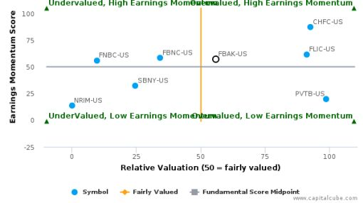 First National Bank Alaska breached its 50 day moving average in a Bearish Manner : FBAK-US : September 28, 2016