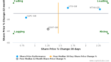 Foxtons Group Plc breached its 50 day moving average in a Bullish Manner : FOXT-GB : February 13, 2017