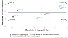 Investors Real Estate Trust breached its 50 day moving average in a Bearish Manner : IRET-US : January 30, 2017
