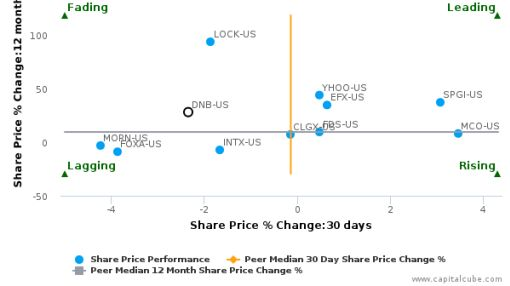 Dun & Bradstreet Corp. breached its 50 day moving average in a Bearish Manner : DNB-US : September 26, 2016