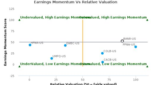 Banner Corp. breached its 50 day moving average in a Bearish Manner : BANR-US : July 22, 2016