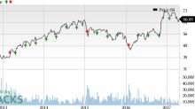 Is a Surprise Coming for Discover Financial (DFS) This Earnings Season?