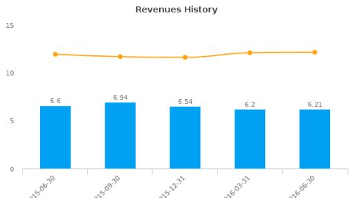 Fauquier Bankshares, Inc. :FBSS-US: Earnings Analysis: Q2, 2016 By the Numbers : August 9, 2016