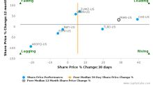 Francesca's Holdings Corp.: Leads amongst peers with strong fundamentals