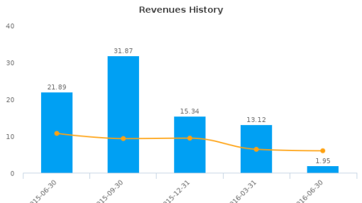 BP Prudhoe Bay Royalty Trust :BPT-US: Earnings Analysis: Q2, 2016 By the Numbers : August 18, 2016