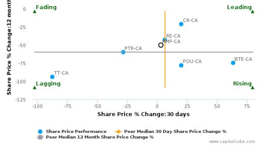 RMP Energy, Inc. breached its 50 day moving average in a Bullish Manner : RMP-CA : March 31, 2016