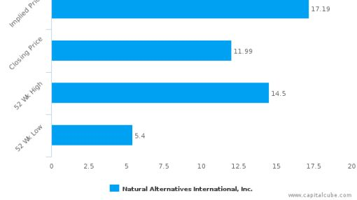 Natural Alternatives International, Inc.: Leads amongst peers with strong fundamentals