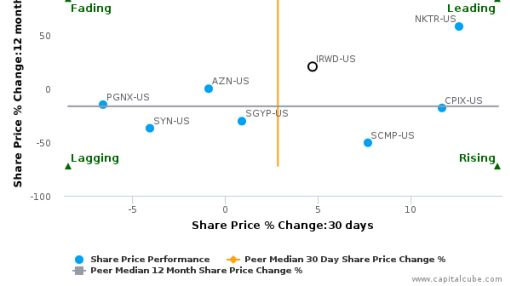 Ironwood Pharmaceuticals, Inc. breached its 50 day moving average in a Bullish Manner : IRWD-US : September 13, 2016