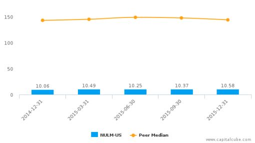 New Ulm Telecom, Inc. :NULM-US: Earnings Analysis: Q4, 2015 By the Numbers