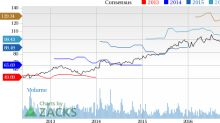 NVR, Inc (NVR) Up 12.6% Since Earnings Report: Can It Continue?
