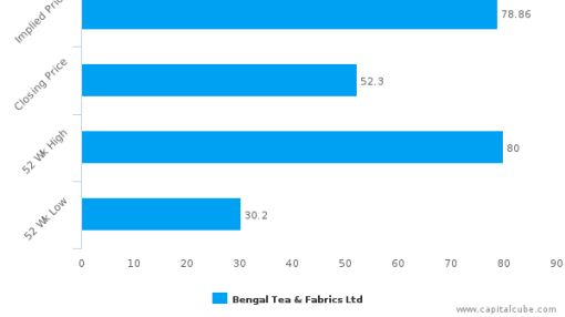 Bengal Tea & Fabrics Ltd. : At a good price point right now?