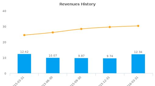Ohio Valley Banc Corp. :OVBC-US: Earnings Analysis: Q1, 2016 By the Numbers : June 1, 2016