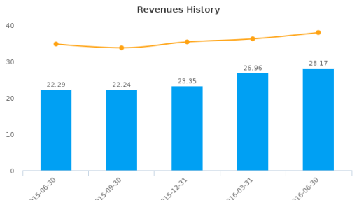Northfield Bancorp, Inc. (New Jersey) :NFBK-US: Earnings Analysis: Q2, 2016 By the Numbers : August 10, 2016