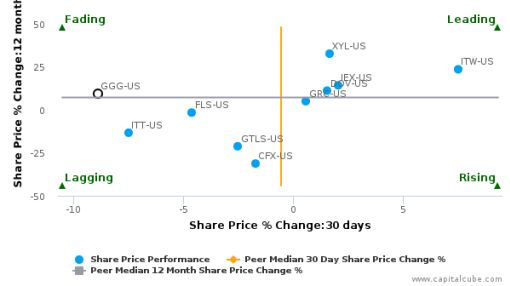 Graco, Inc. breached its 50 day moving average in a Bearish Manner : GGG-US : July 22, 2016