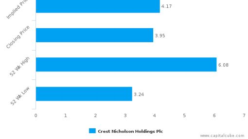 Crest Nicholson Holdings Plc: Price momentum supported by strong fundamentals