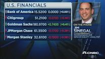 Here are the opportunities in US financials