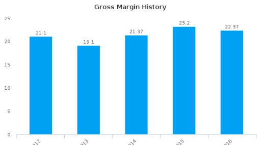 Alps Electric Co., Ltd. :APELY-US: Earnings Analysis: 2016 By the Numbers : July 25, 2016