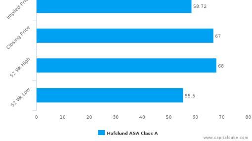 Hafslund ASA : Overvalued relative to peers, but may deserve another look