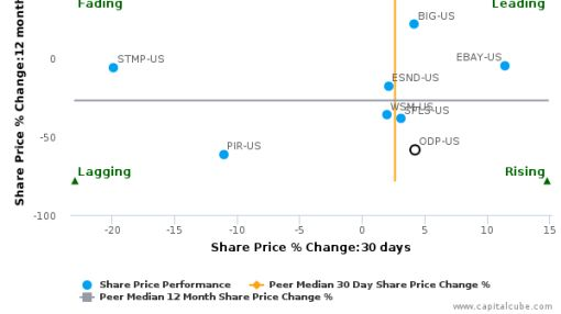 Office Depot, Inc. breached its 50 day moving average in a Bullish Manner : ODP-US : July 20, 2016