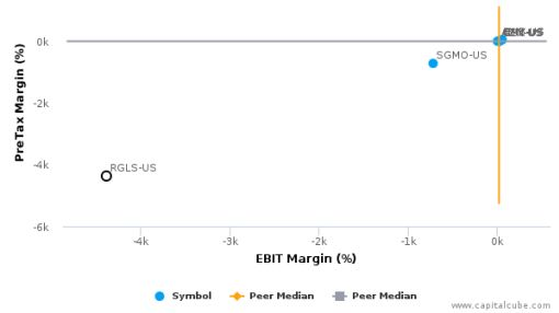 Regulus Therapeutics, Inc. :RGLS-US: Earnings Analysis: Q2, 2016 By the Numbers : August 5, 2016