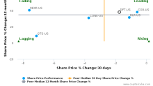 DuPont Fabros Technology, Inc. breached its 50 day moving average in a Bearish Manner : DFT-US : October 27, 2016