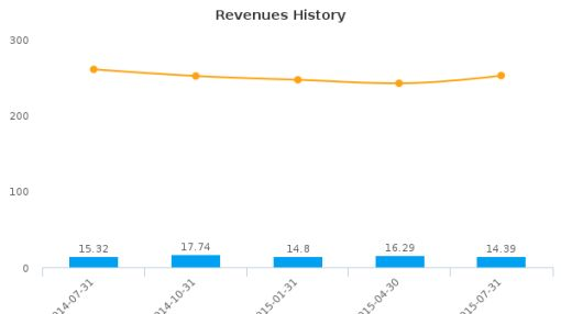 Champion Industries, Inc. Earnings Q3, 2015
