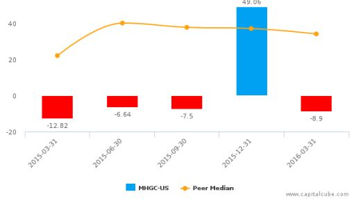 Morgans Hotel Group Co. :MHGC-US: Earnings Analysis: Q1, 2016 By the Numbers