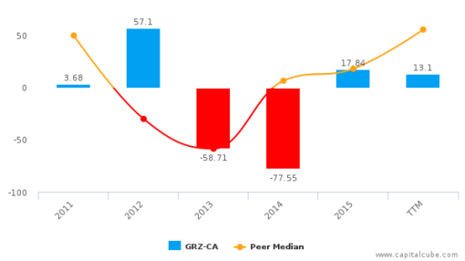 Gold Reserve, Inc. :GRZ-CA: Earnings Analysis: Q2, 2016 By the Numbers : September 13, 2016