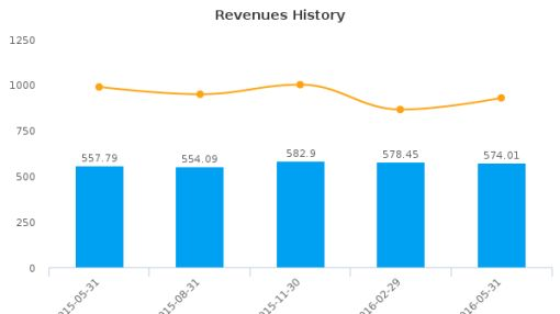 Cogeco, Inc. :CGO-CA: Earnings Analysis: Q3, 2016 By the Numbers : July 22, 2016