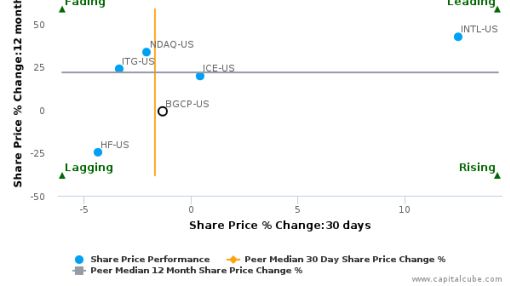 BGC Partners, Inc. breached its 50 day moving average in a Bearish Manner : BGCP-US : September 15, 2016
