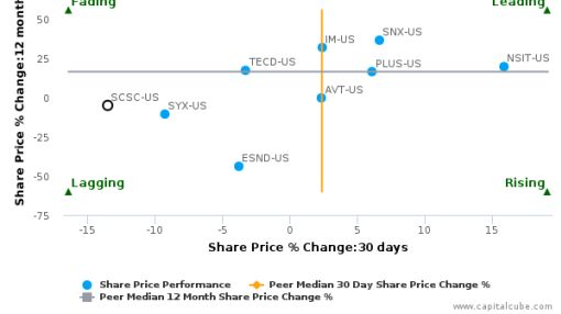 ScanSource, Inc. breached its 50 day moving average in a Bearish Manner : SCSC-US : August 31, 2016