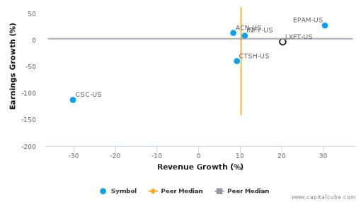 Luxoft Holding, Inc. :LXFT-US: Earnings Analysis: Q1, 2017 By the Numbers : August 15, 2016