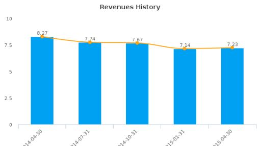 Starcore International Mines Ltd. Earnings Q2*, 2015