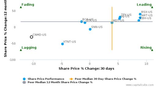 CONMED Corp. breached its 50 day moving average in a Bearish Manner : CNMD-US : July 29, 2016